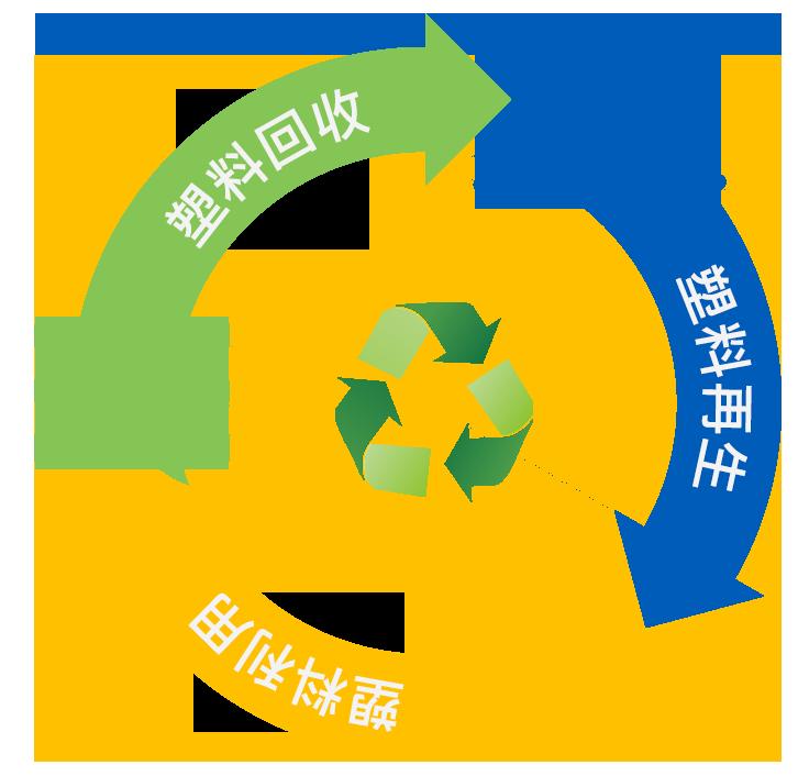 """""""自下而上""""打通全球回收產業鏈"""